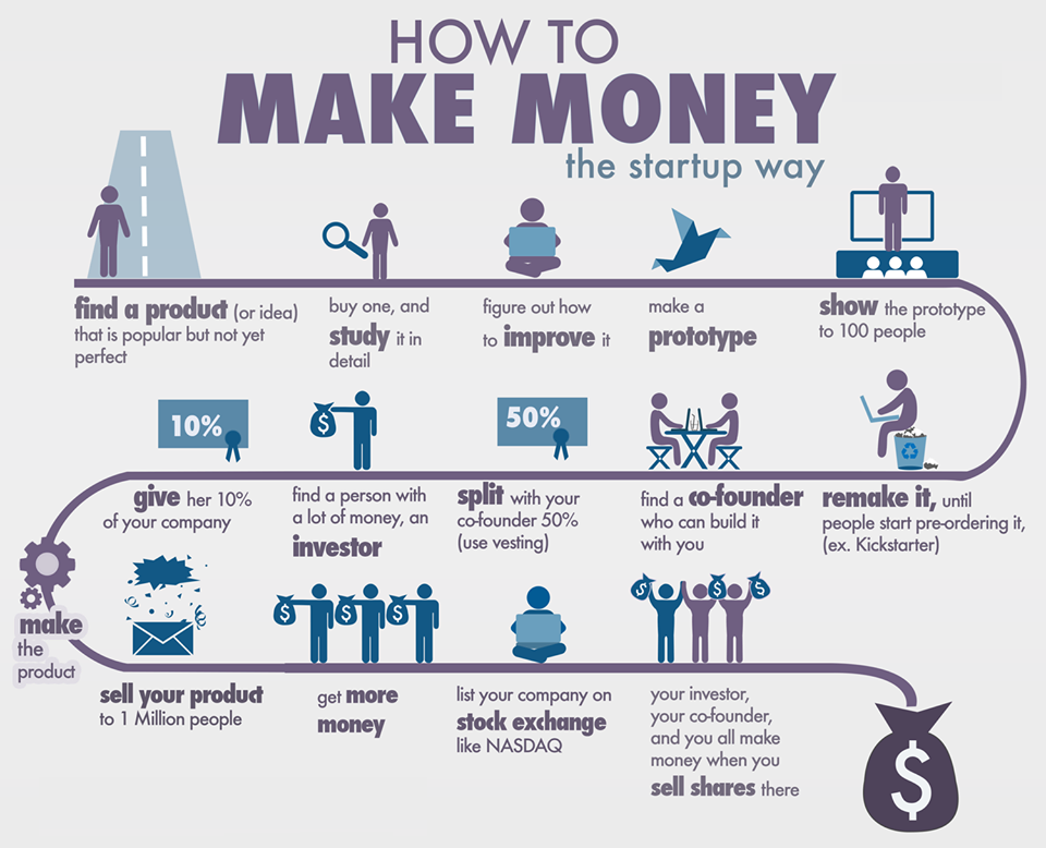 How to make money with startup ?