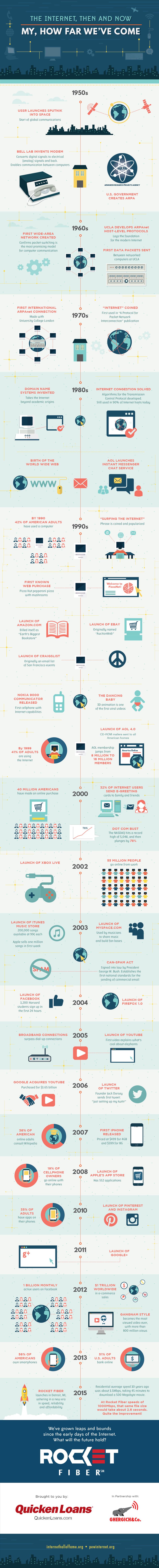 InfographicsInternet